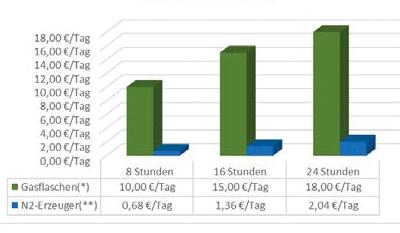 Stickstoffgenerator reduziert Kosten