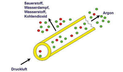 Stickstoff aus der Membran